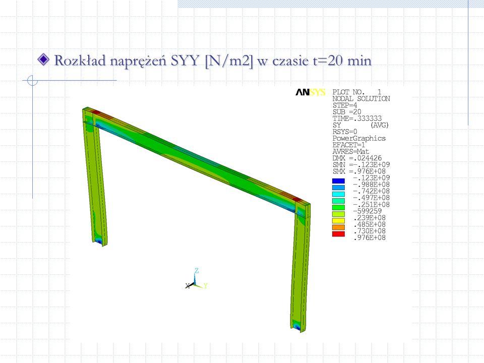 Rozkład naprężeń SYY [N/m2] w czasie t=20 min